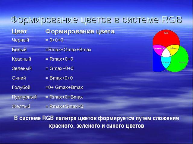 Формирование цветов в системе RGB В системе RGB палитра цветов формируется пу...
