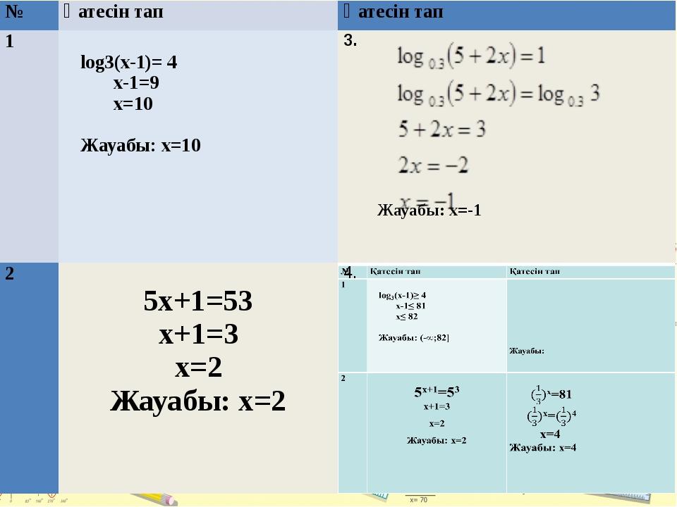 № Қатесінтап Қатесін тап 1  log3(х-1)= 4 х-1=9 х=10  Жауабы: х=10  3. Жауа...