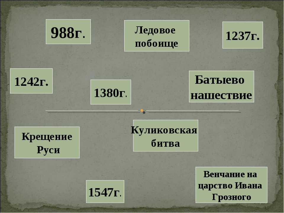 1242г. 988г. 1547г. 1380г. 1237г. Крещение Руси Венчание на царство Ивана Гро...