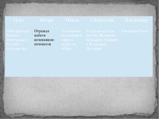 Олег Игорь Ольга Святослав Владимир Объединение Киева и Новгорода в Русскоег