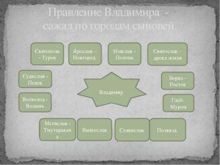 Правление Владимира - сажал по городам сыновей. Владимир Святополк - Туров Я
