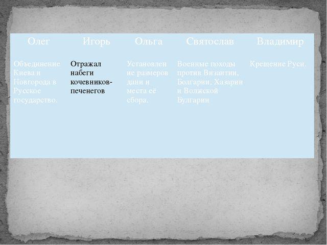 Олег Игорь Ольга Святослав Владимир Объединение Киева и Новгорода в Русскоег...