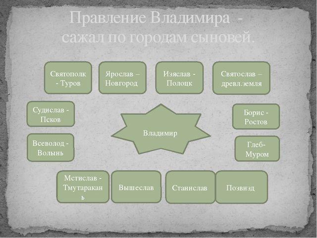 Правление Владимира - сажал по городам сыновей. Владимир Святополк - Туров Я...