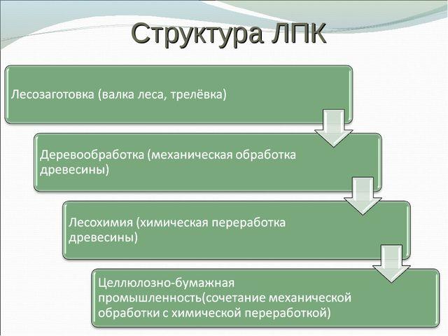 Структура ЛПК
