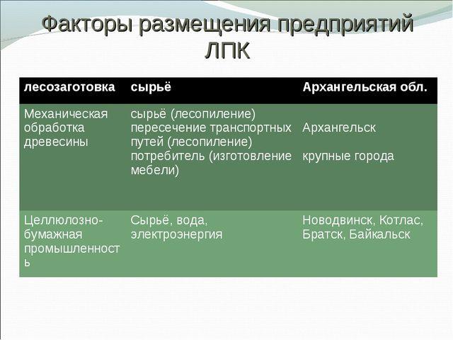 Факторы размещения предприятий ЛПК лесозаготовкасырьёАрхангельская обл. Мех...
