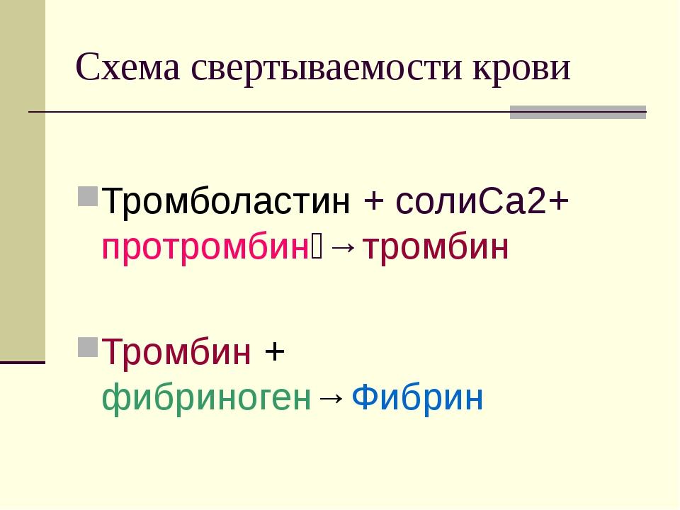 Схема свертываемости крови Тромболастин + солиСа2+ протромбин→тромбин Тромби...