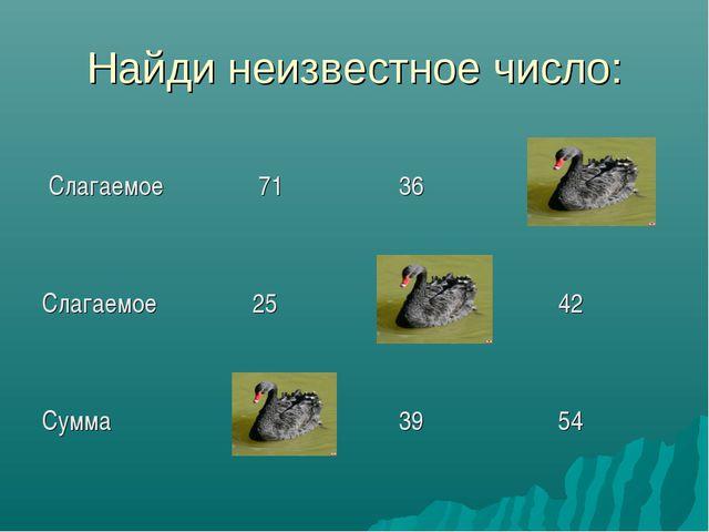Найди неизвестное число: Слагаемое 71 36 12 Слагаемое 25 3 42 Сумма 96...