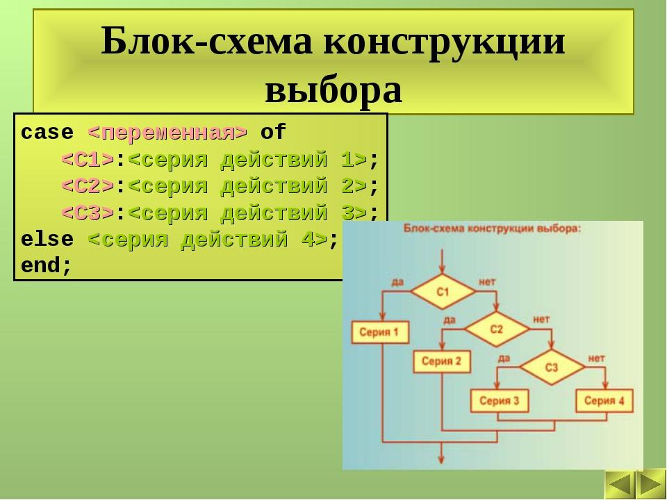 Блок-схема конструкции выбора case  of :; :; :; else ; end;