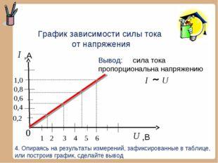График зависимости силы тока от напряжения 1 ,В 2 3 ,А 4. Опираясь на результ