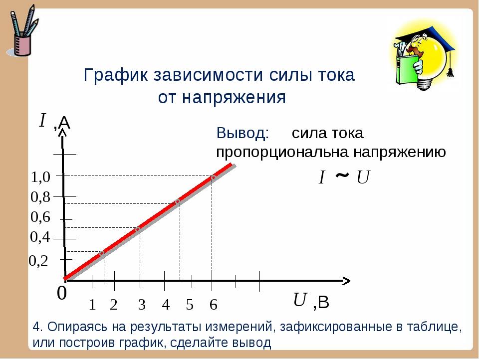 График зависимости силы тока от напряжения 1 ,В 2 3 ,А 4. Опираясь на результ...