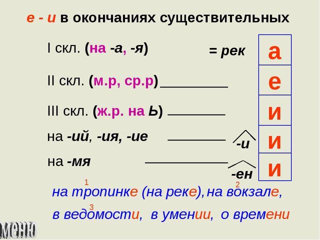 е - и в окончаниях существительных I скл. (на -а, -я) II скл. (м.р, ср.р) III...