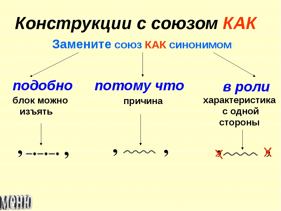 Конструкции с союзом КАК Замените союз КАК синонимом подобно потому что в рол...