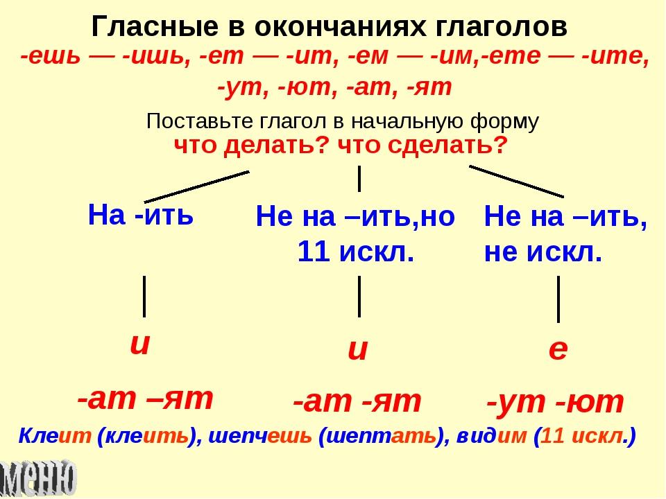 Гласные в окончаниях глаголов -ешь — -ишь, -ет — -ит, -ем — -им,-ете — -ите,...