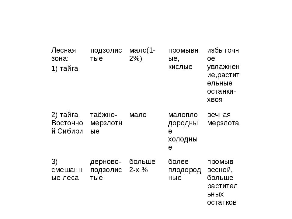 Лесная зона: 1) тайгаподзолистыемало(1-2%)промывные, кислыеизбыточное увл...