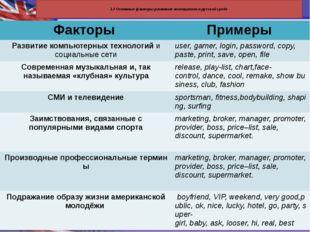 1.2 Основные факторы развития англицизмов в русской среде Факторы Примеры Ра