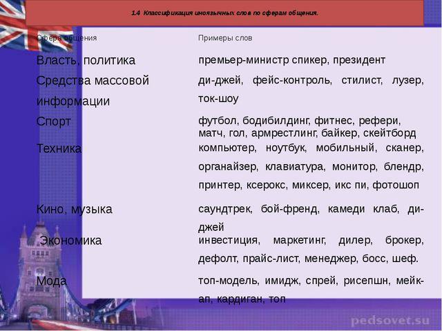 1.4 Классификация иноязычных слов по сферам общения. Сфера общения Примеры с...