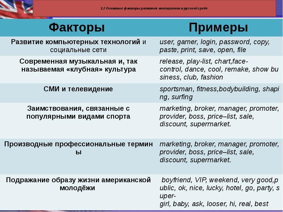 1.2 Основные факторы развития англицизмов в русской среде Факторы Примеры Ра...