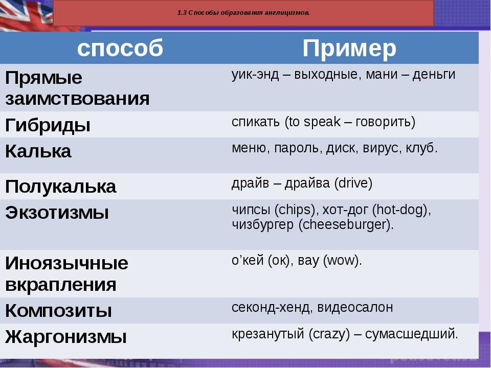 1.3 Способы образования англицизмов. способ Пример Прямые заимствования уик-...