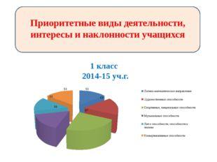 Приоритетные виды деятельности, интересы и наклонности учащихся 1 класс 2014