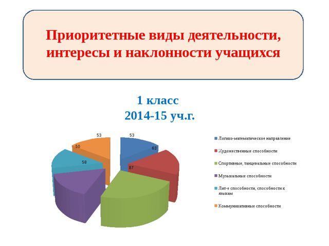 Приоритетные виды деятельности, интересы и наклонности учащихся 1 класс 2014...
