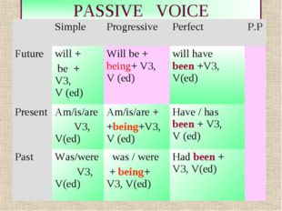 * PASSIVE VOICE 	Simple 	Progressive	Perfect 	P.P Future 	will + be + V3, V (