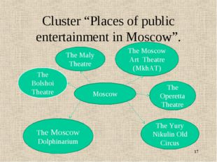 "Cluster ""Places of public entertainment in Moscow"". * Moscow The Bolshoi Thea"