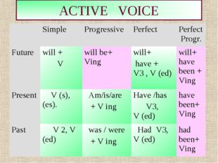 * ACTIVE VOICE do not exist in Passive Voice 	Simple 	Progressive	Perfect 	Pe