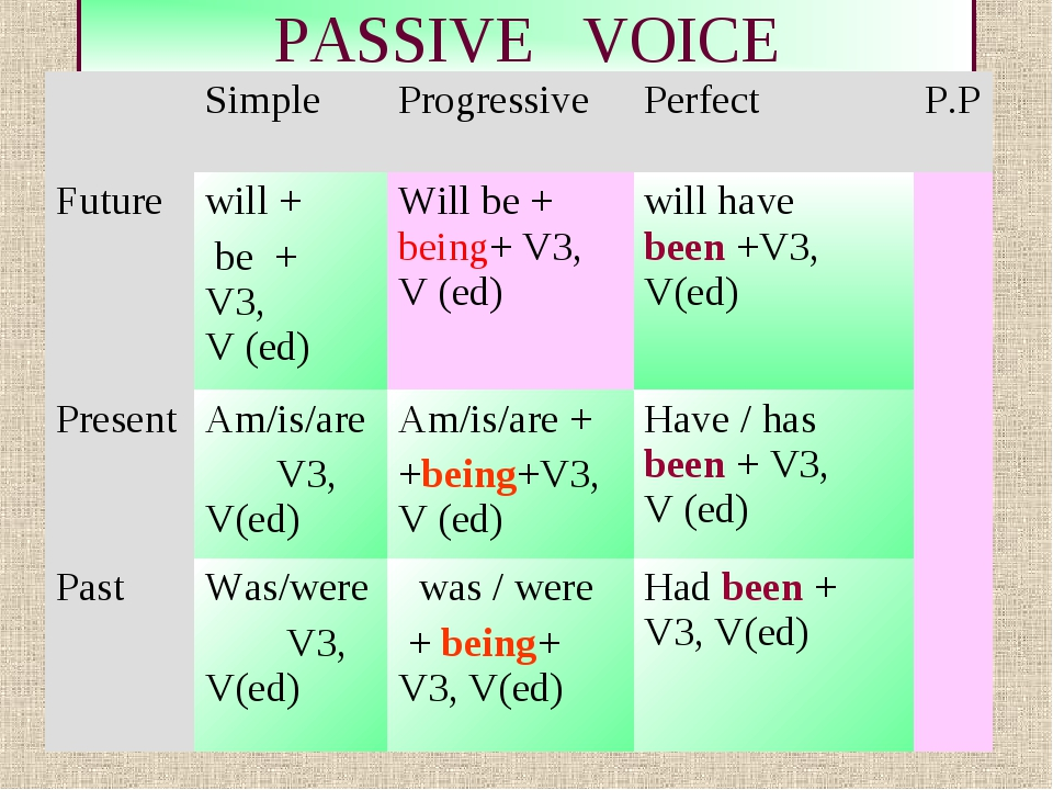 * PASSIVE VOICE 	Simple 	Progressive	Perfect 	P.P Future 	will + be + V3, V (...