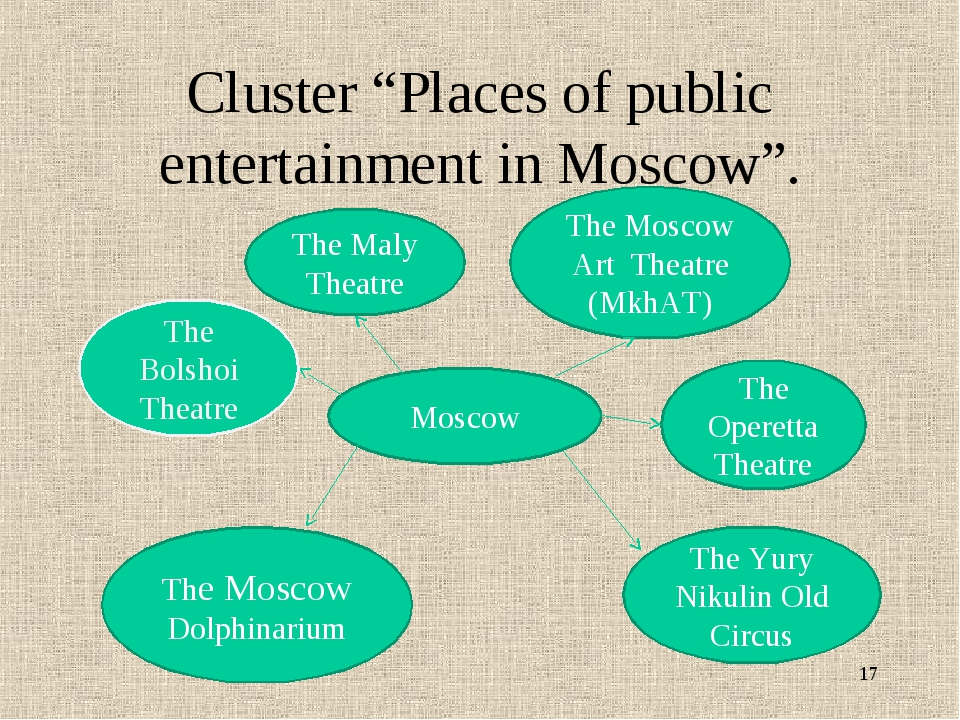 "Cluster ""Places of public entertainment in Moscow"". * Moscow The Bolshoi Thea..."