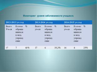 Мониторинг уровня заболеваемости учащихся. 2012-2013учгод 2013-2014учгод 201