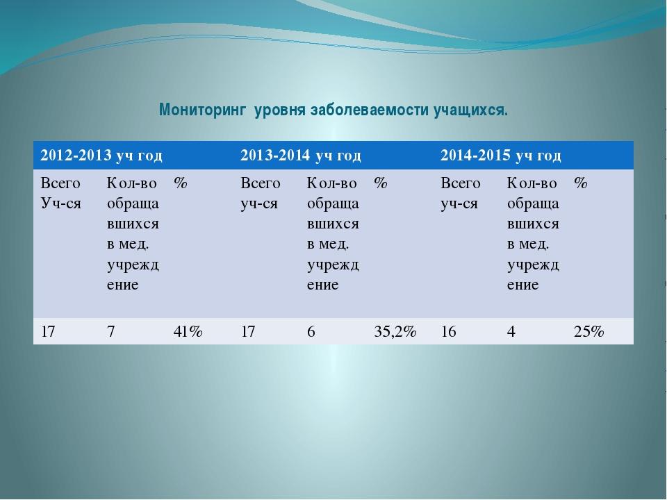 Мониторинг уровня заболеваемости учащихся. 2012-2013учгод 2013-2014учгод 201...