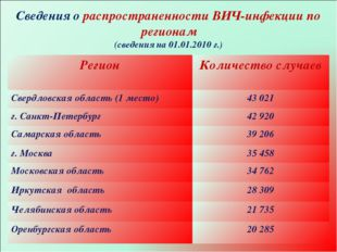 * Сведения о распространенности ВИЧ-инфекции по регионам (сведения на 01.01.2