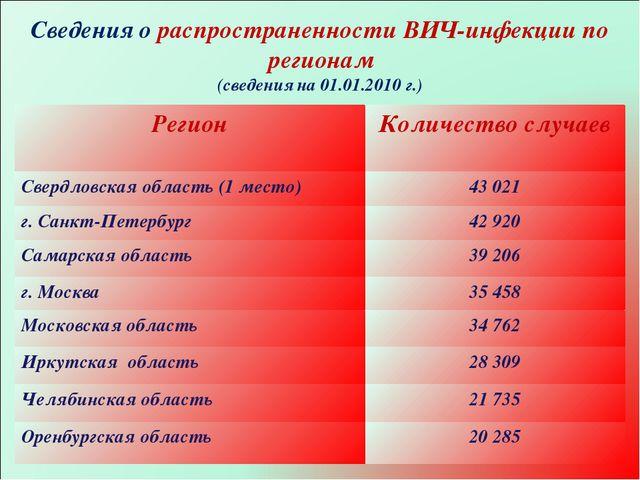 * Сведения о распространенности ВИЧ-инфекции по регионам (сведения на 01.01.2...