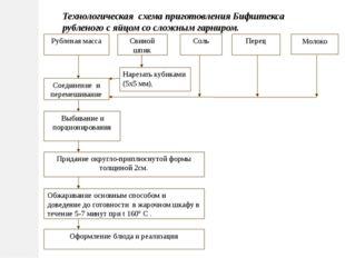 Технологическая схема приготовления Бифштекса рубленого с яйцом со сложным га