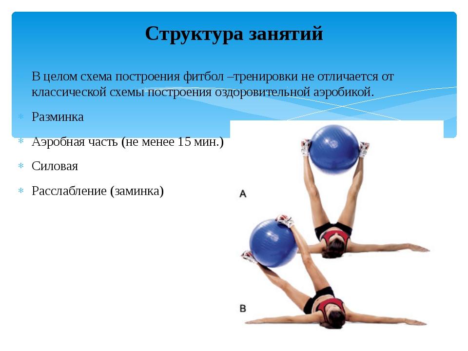 В целом схема построения фитбол –тренировки не отличается от классической схе...