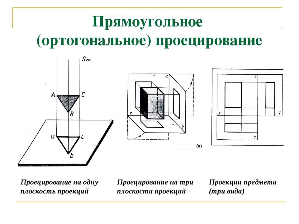 Прямоугольное (ортогональное) проецирование
