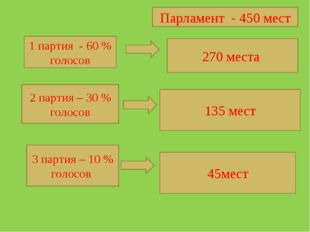 Парламент - 450 мест 1 партия - 60 % голосов 2 партия – 30 % голосов 3 партия