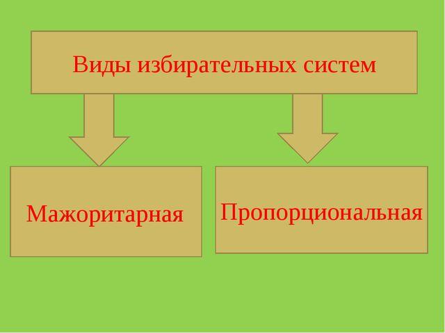 Виды избирательных систем Мажоритарная Пропорциональная