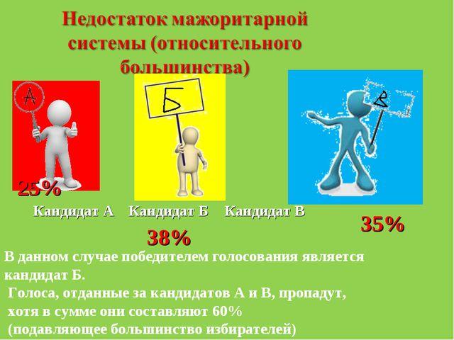 Кандидат А Кандидат Б Кандидат В 25% 38% 35% В данном случае победителем голо...