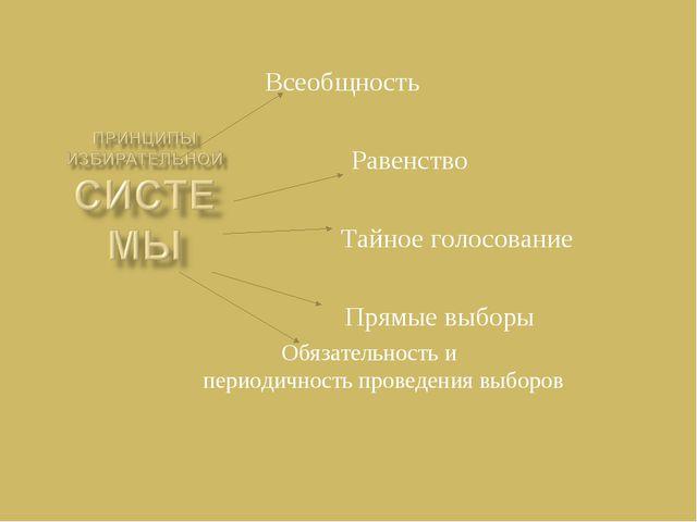 Всеобщность Равенство Тайное голосование Прямые выборы Обязательность и перио...