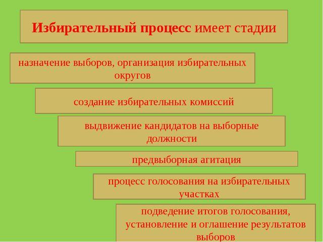 Избирательный процесс имеет стадии назначение выборов, организация избиратель...