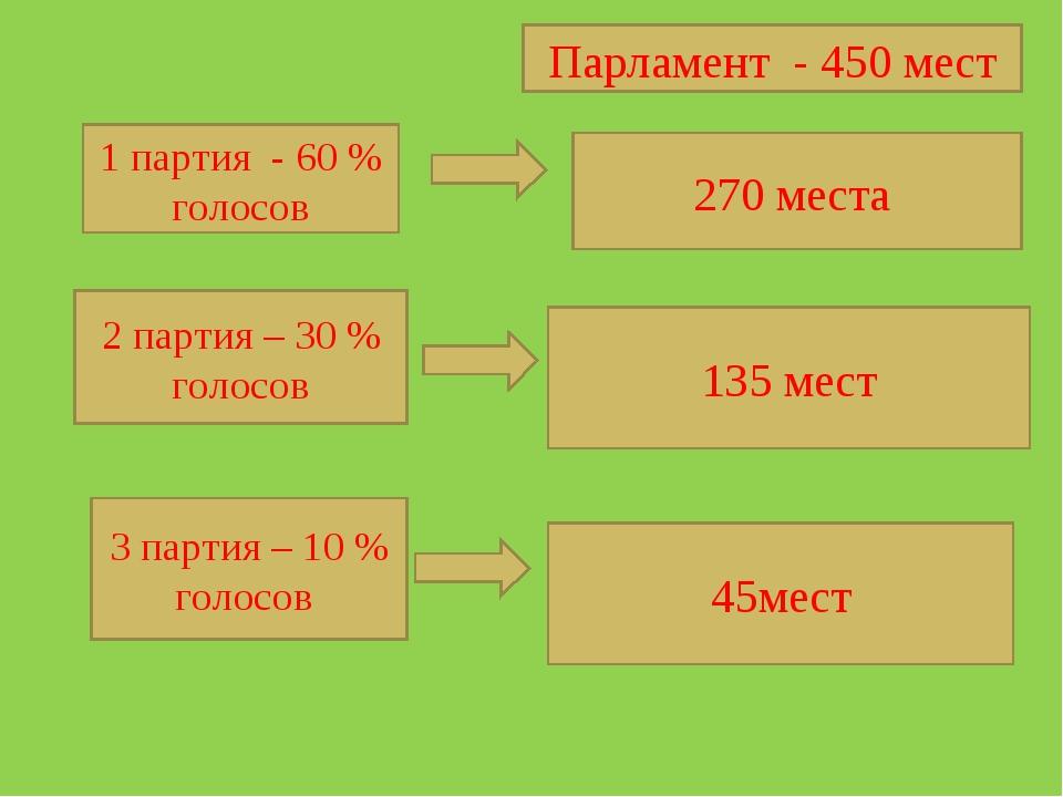 Парламент - 450 мест 1 партия - 60 % голосов 2 партия – 30 % голосов 3 партия...