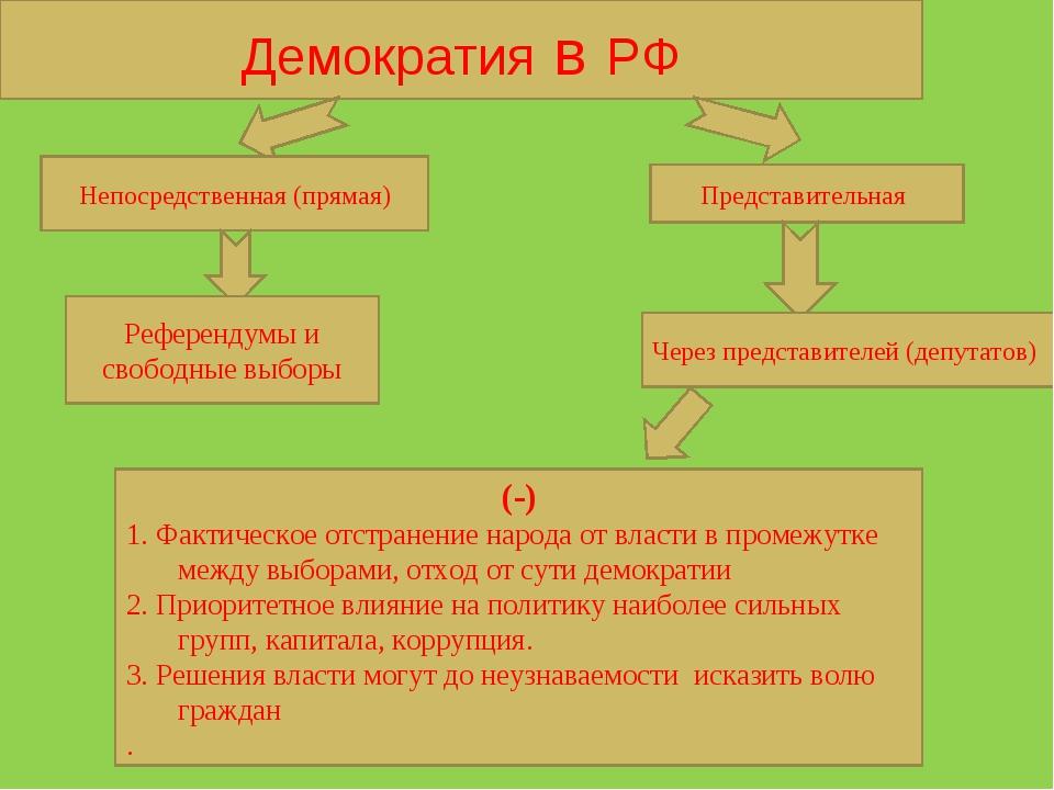 Демократия в РФ Непосредственная (прямая) Представительная Референдумы и своб...
