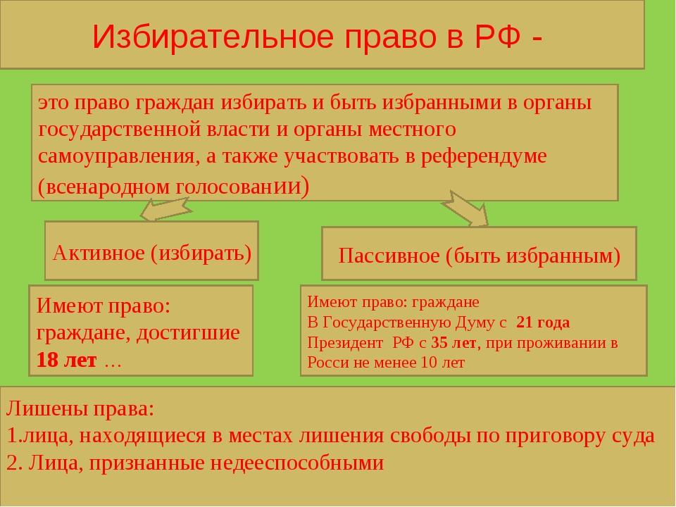 Избирательное право в РФ - это право граждан избирать и быть избранными в орг...