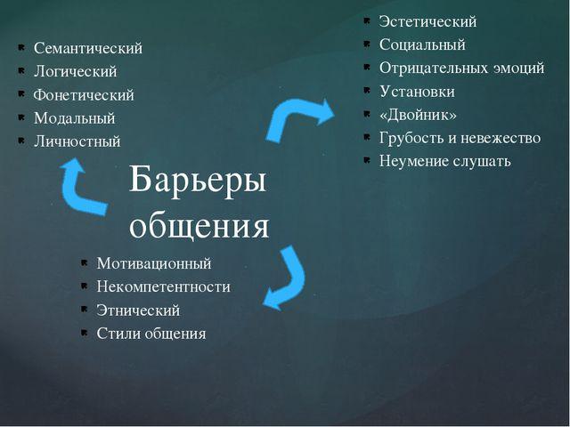 Барьеры общения Эстетический Социальный Отрицательных эмоций Установки «Двойн...