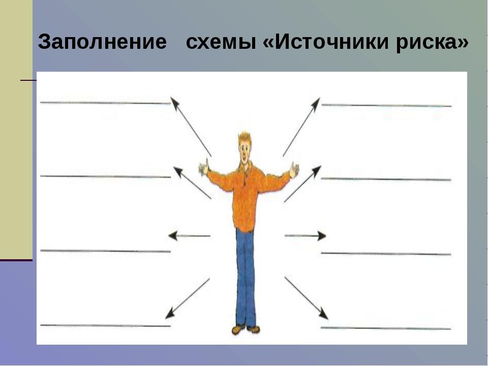 Заполнение схемы «Источники риска»