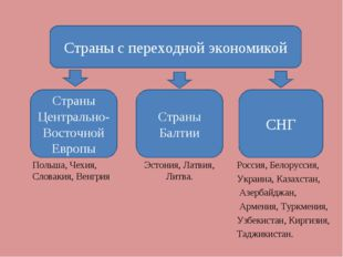 Страны с переходной экономикой Страны Центрально-Восточной Европы Страны Балт
