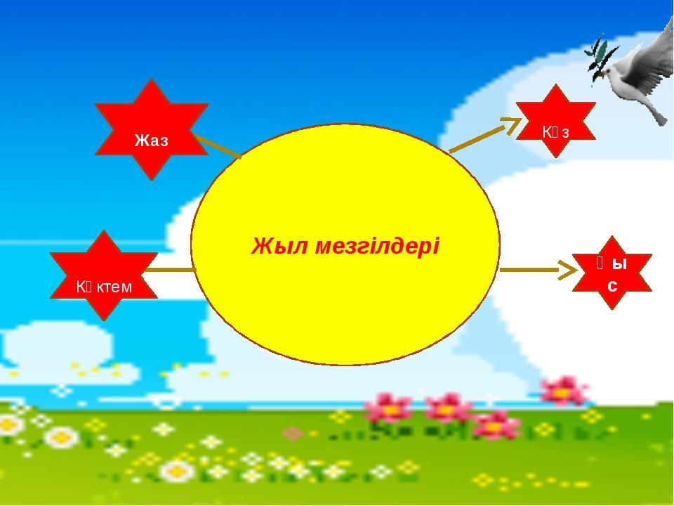 Жыл мезгілдері Көктем Жаз Күз Қыс