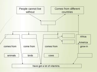 People cannot live without Comes from different countries Africa America come