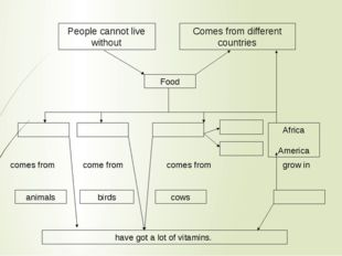 People cannot live without Comes from different countries Food Africa America